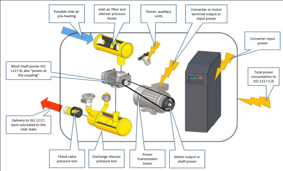portata volumetrica del compressore volumetrico : I vantaggi