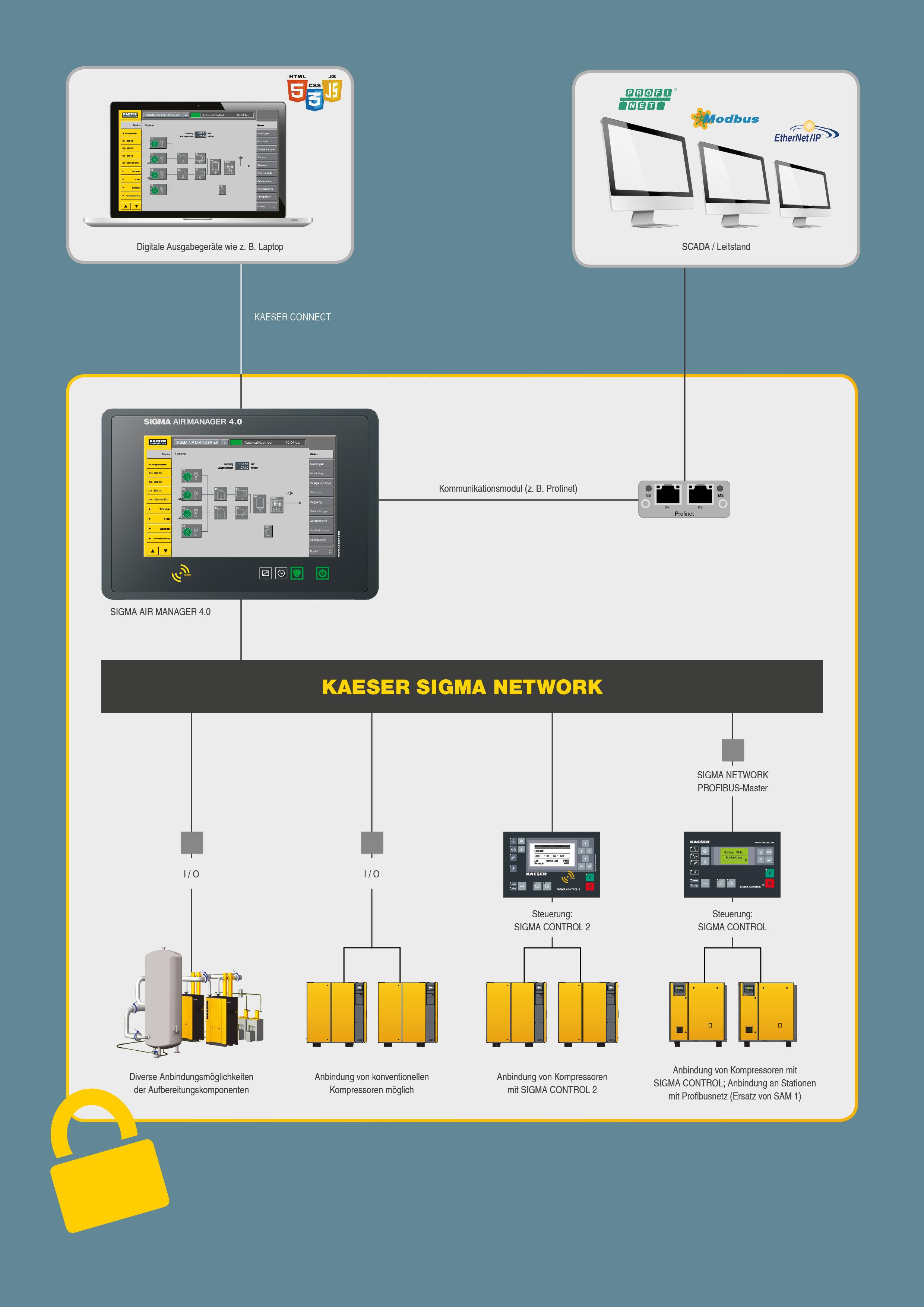 manutenzione predittiva compressori industriali e industry 4.0