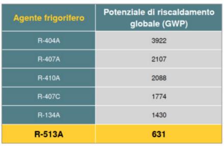 valori di inquinamento degli f-gas