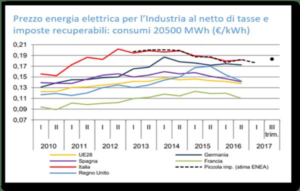consumo energia elettrica italia