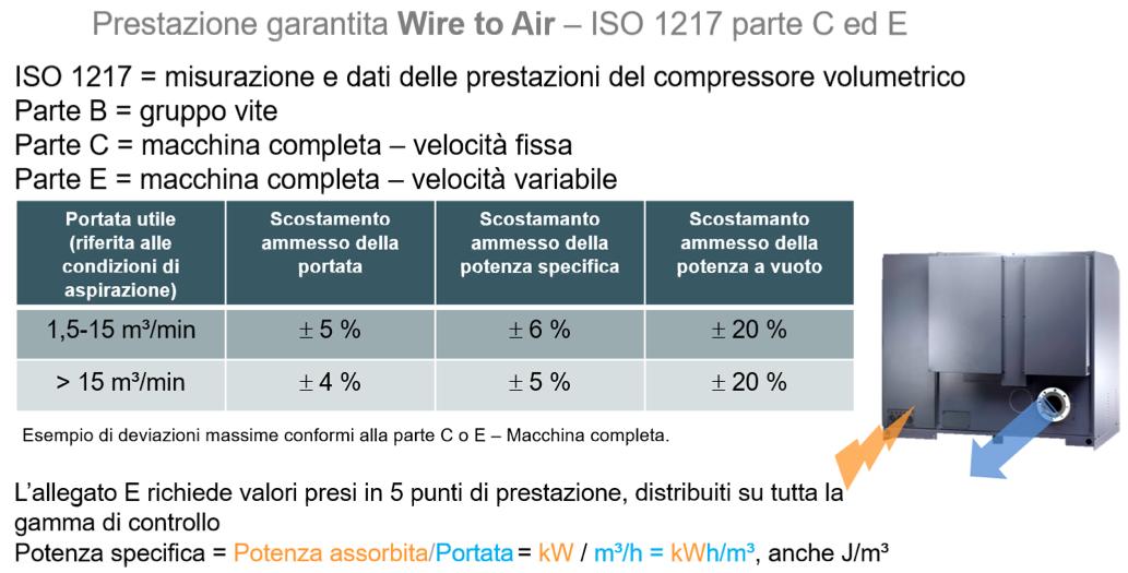 portata volumetrica del compressore volumetrico : un pò di numeri