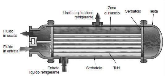compressore oil free raffreddato ad acqua