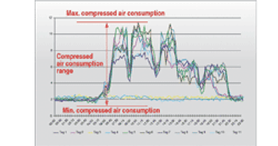manutenzione compressore aria
